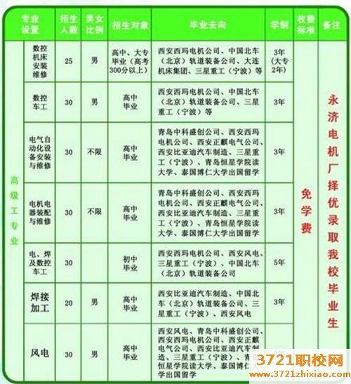 永济电机高级技工学校2020年招生简章