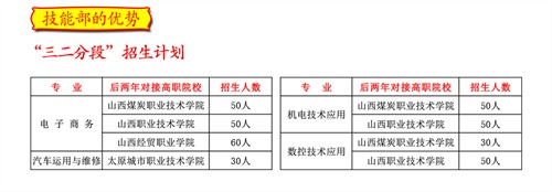 运城龙翔高级技工学校2020年招生简章